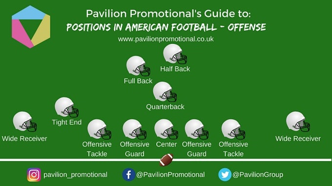 The Beginner S Guide To American Football