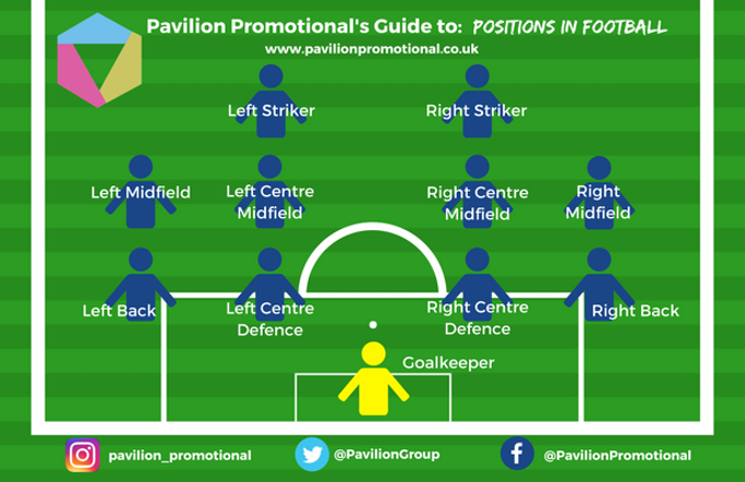 The Beginner S Guide To Football